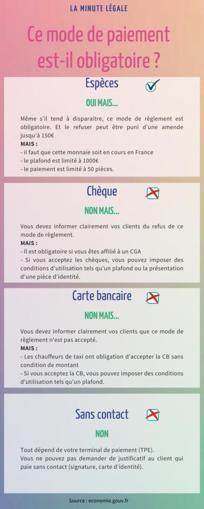infographie sur les modes de règlements obligatoires ou non